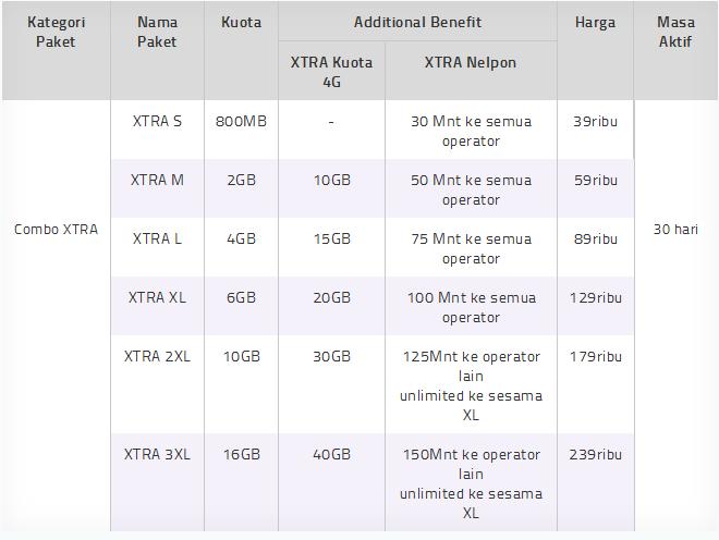 Paket Internet Combo Xtra 4g Terbaru Paketaninternet Com