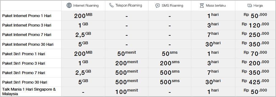 Paket Roaming Telkomsel Terbaru Tahun Cara Mengaktifkan